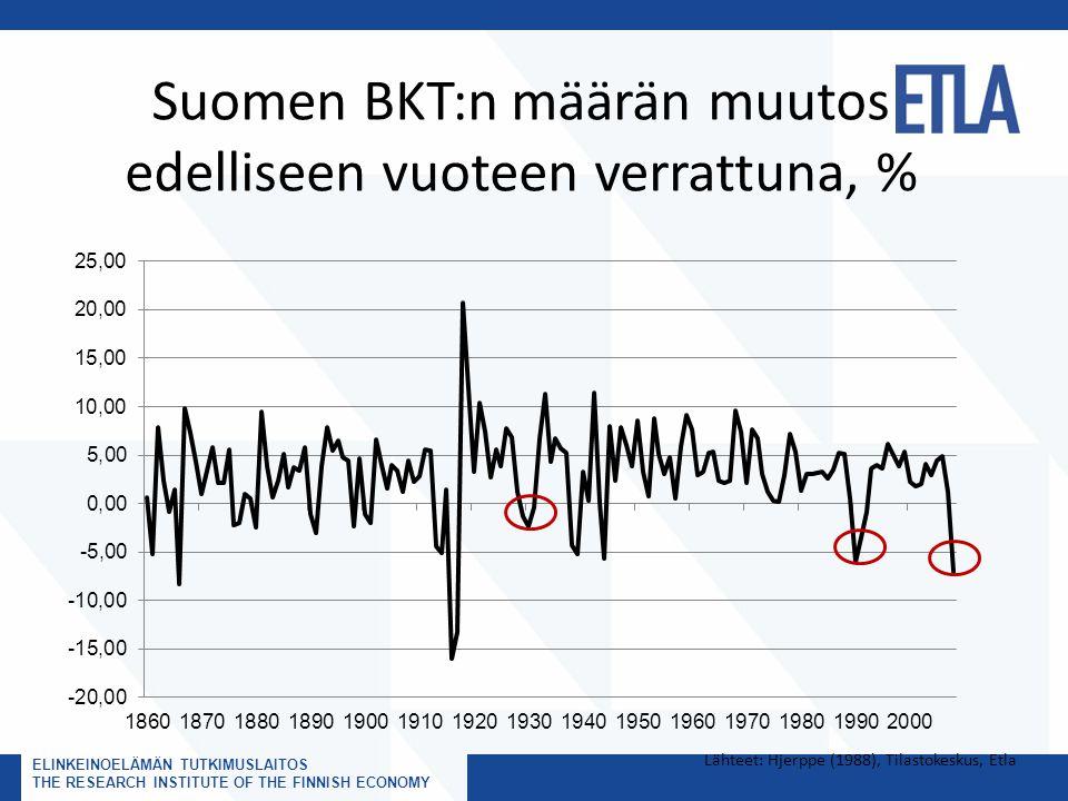 Suomen BKT:n määrän muutos edelliseen vuoteen verrattuna, %