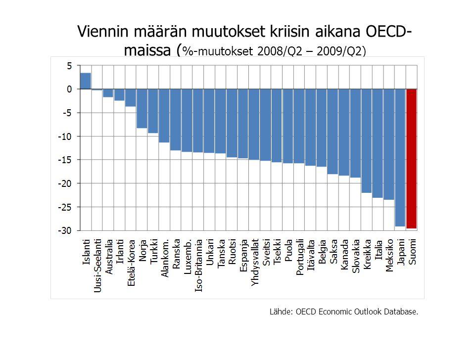 Viennin määrän muutokset kriisin aikana OECD-maissa (%-muutokset 2008/Q2 – 2009/Q2)