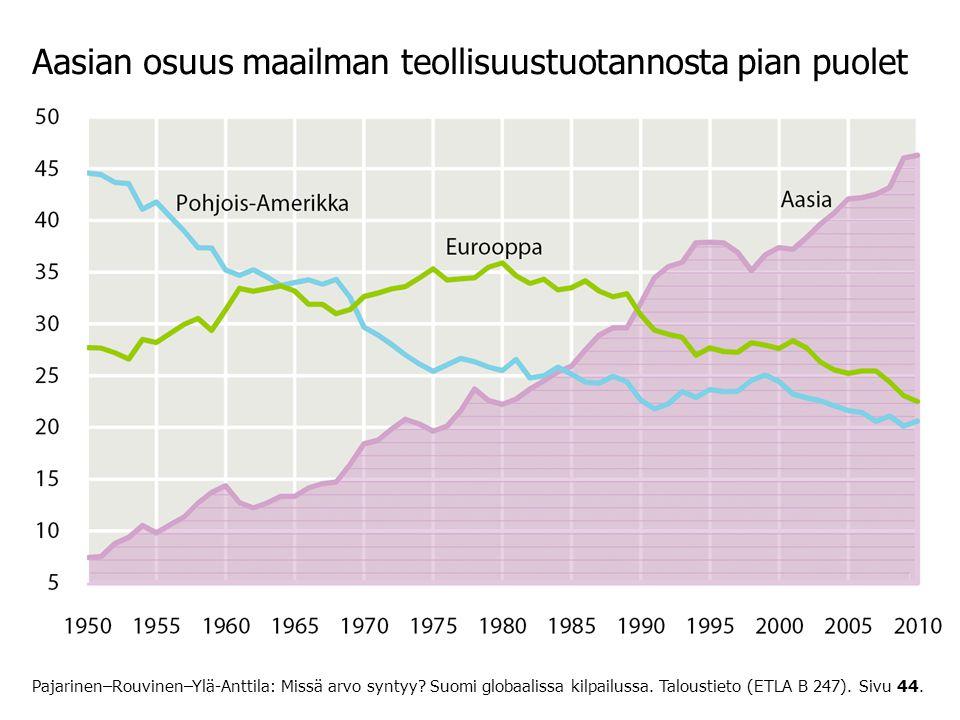 Aasian osuus maailman teollisuustuotannosta pian puolet