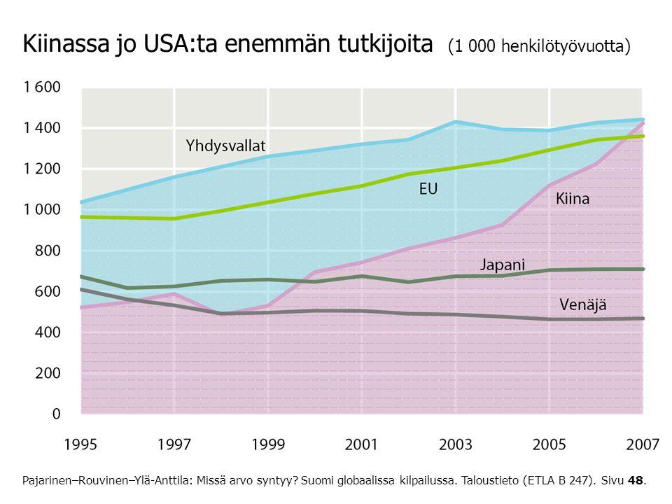 Kiinassa jo USA:ta enemmän tutkijoita (1 000 henkilötyövuotta)