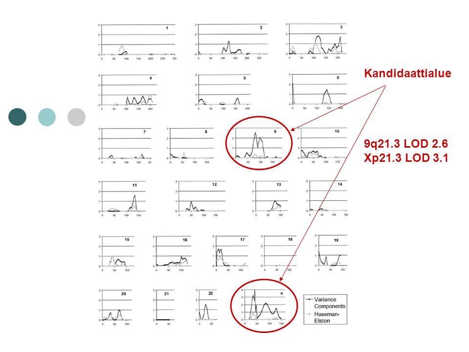 Kandidaattialue 9q21.3 LOD 2.6 Xp21.3 LOD 3.1