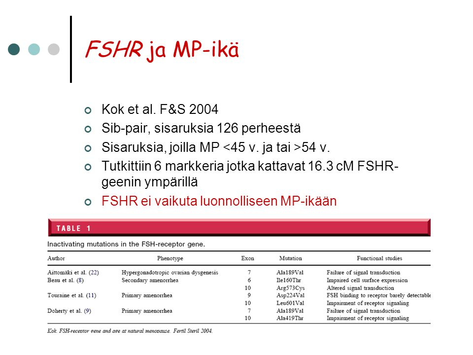 FSHR ja MP-ikä Kok et al. F&S 2004 Sib-pair, sisaruksia 126 perheestä