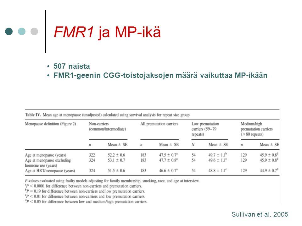 FMR1 ja MP-ikä 507 naista. FMR1-geenin CGG-toistojaksojen määrä vaikuttaa MP-ikään.