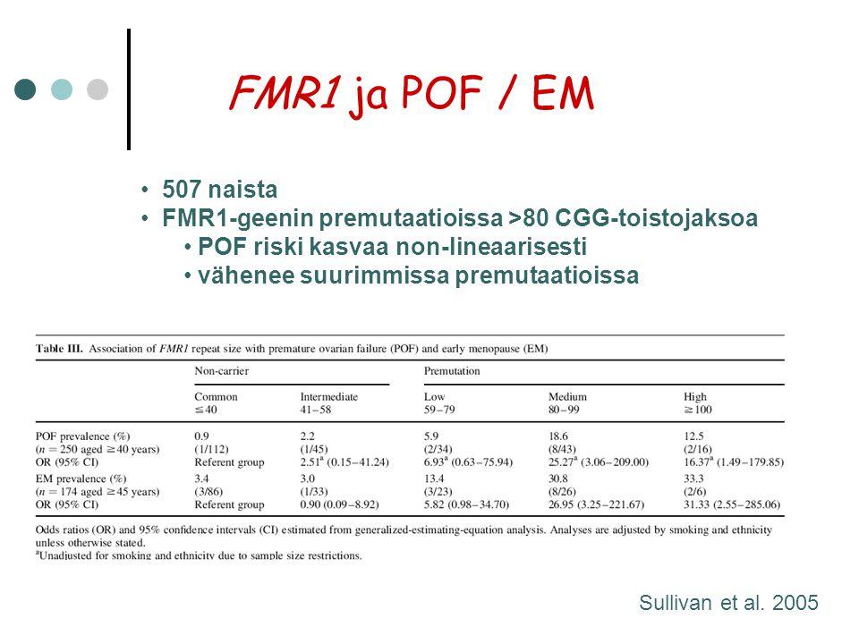 FMR1 ja POF / EM 507 naista. FMR1-geenin premutaatioissa >80 CGG-toistojaksoa. POF riski kasvaa non-lineaarisesti.