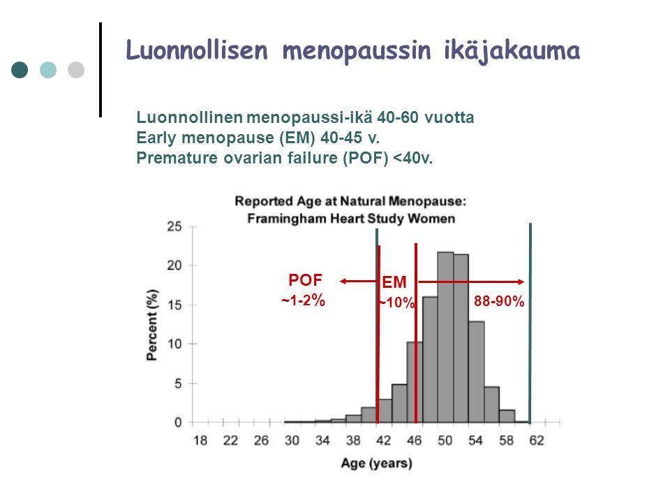 Luonnollisen menopaussin ikäjakauma