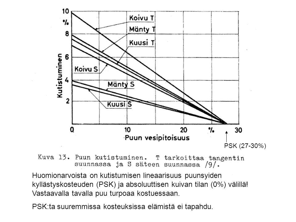 PSK:ta suuremmissa kosteuksissa elämistä ei tapahdu.