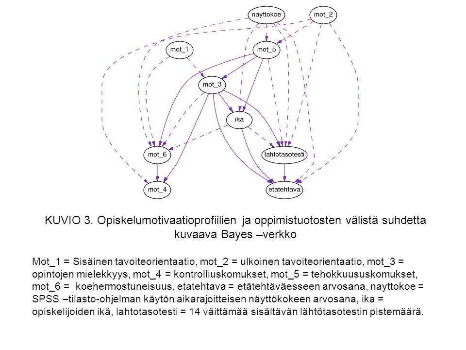 KUVIO 3. Opiskelumotivaatioprofiilien ja oppimistuotosten välistä suhdetta kuvaava Bayes –verkko