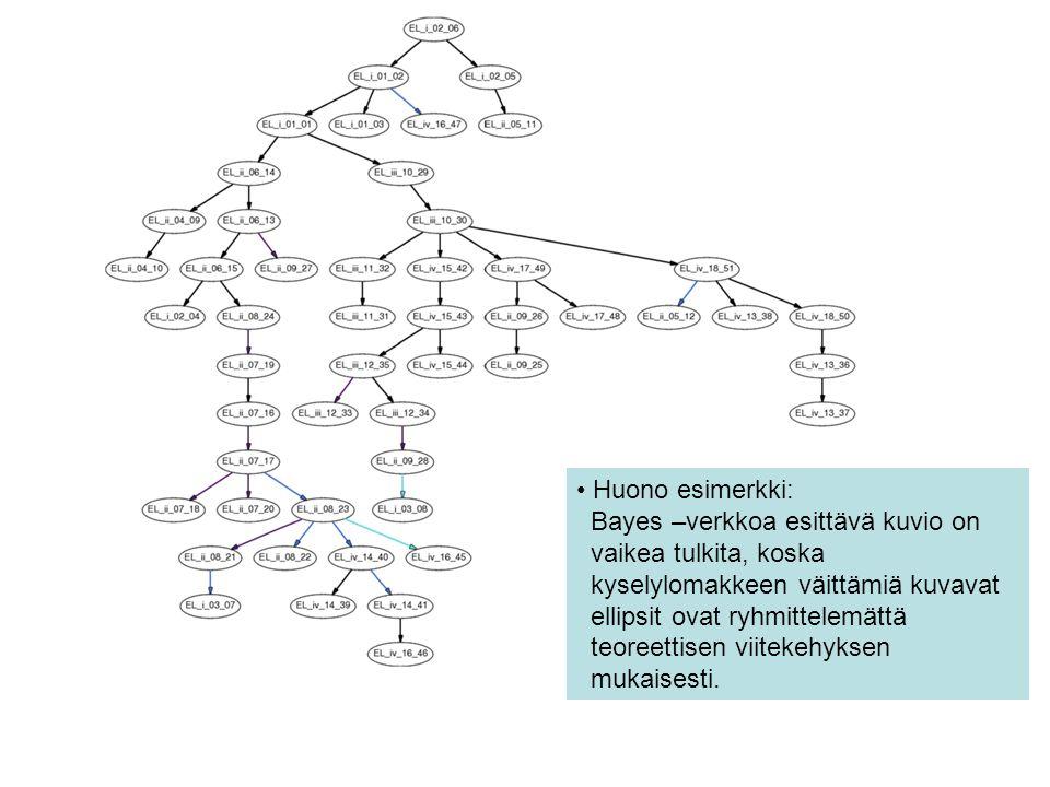 Huono esimerkki: Bayes –verkkoa esittävä kuvio on vaikea tulkita, koska.