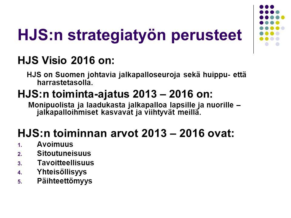 HJS:n strategiatyön perusteet