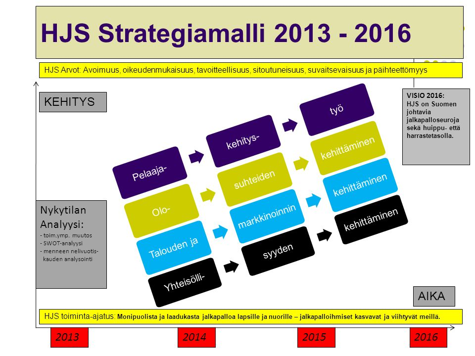 HJS Strategiamalli 2013 - 2016 KEHITYS Nykytilan Analyysi: AIKA 2013