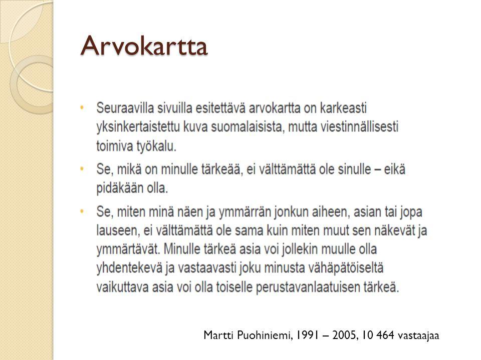 Arvokartta Martti Puohiniemi, 1991 – 2005, 10 464 vastaajaa