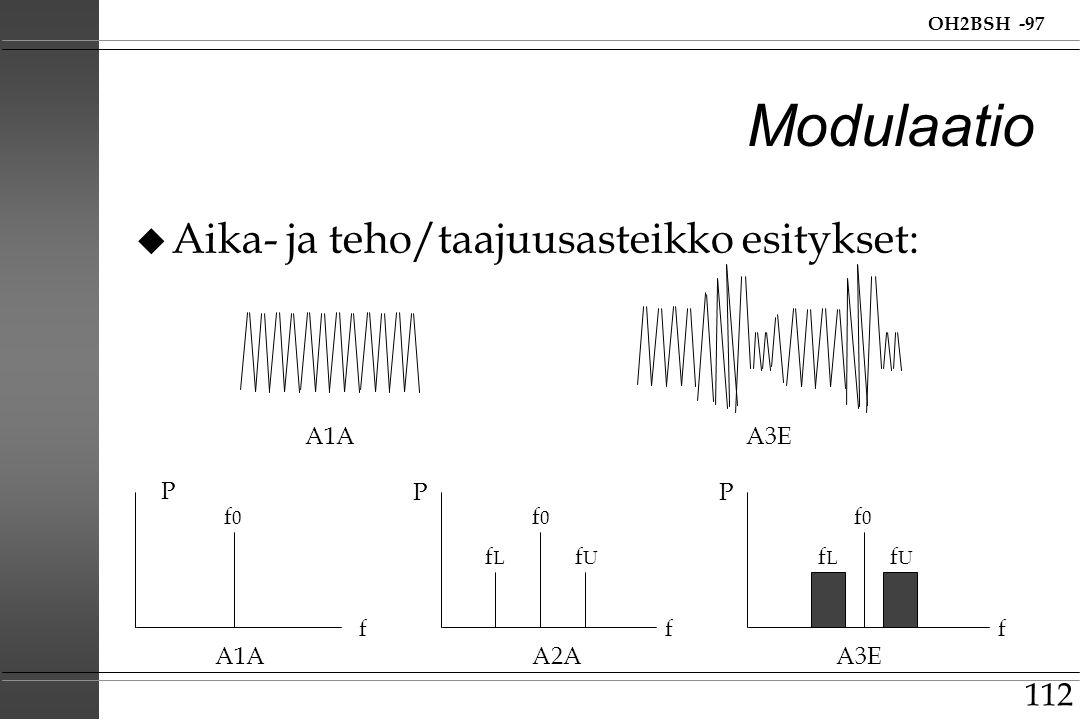 Modulaatio Aika- ja teho/taajuusasteikko esitykset: A1A A3E P P P f0