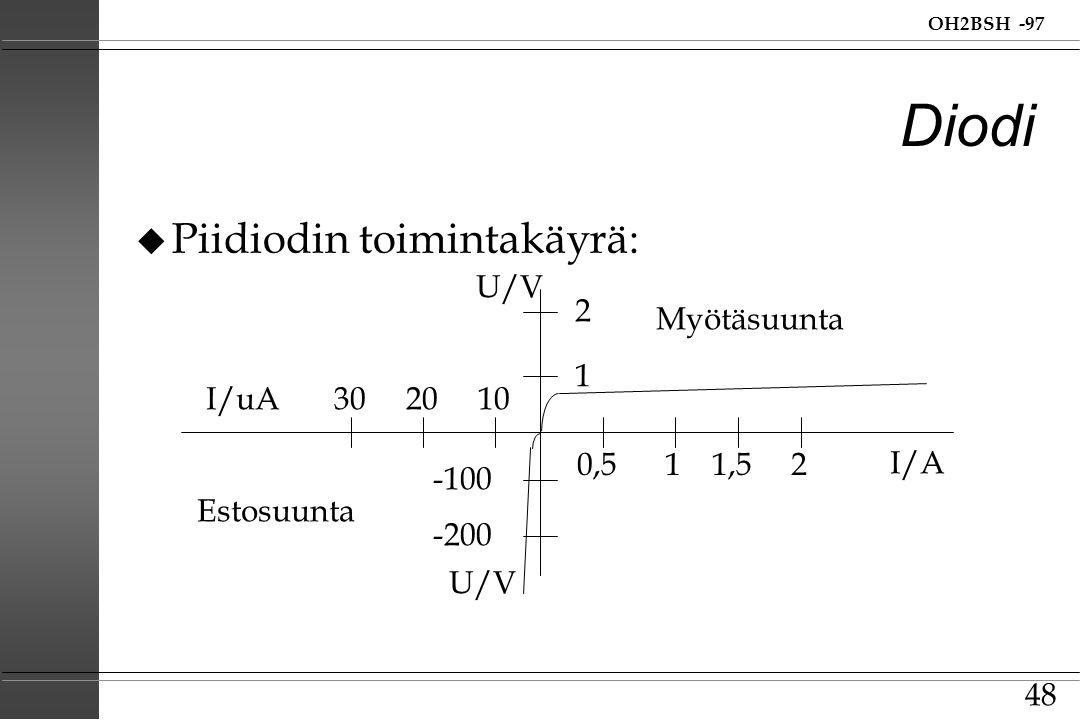 Diodi Piidiodin toimintakäyrä: U/V 2 Myötäsuunta 1 I/uA 30 20 10 0,5 1