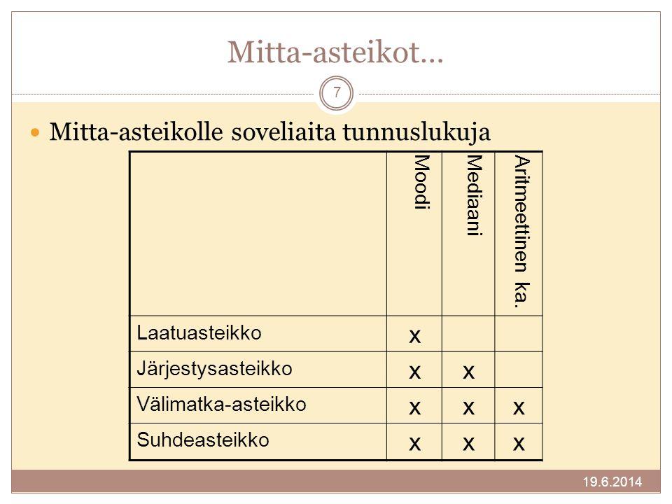 Mitta-asteikot… Mitta-asteikolle soveliaita tunnuslukuja x Moodi