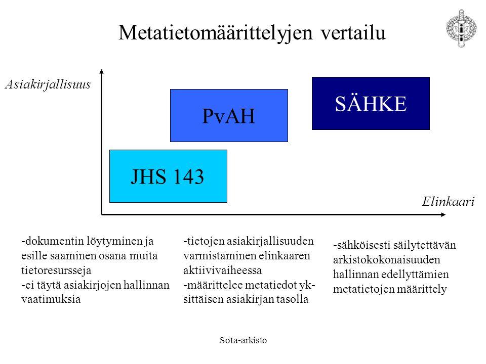 Metatietomäärittelyjen vertailu