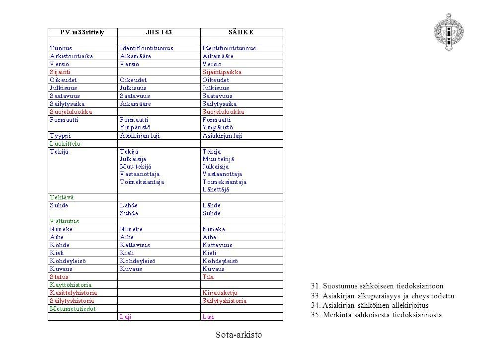 Sota-arkisto 31. Suostumus sähköiseen tiedoksiantoon