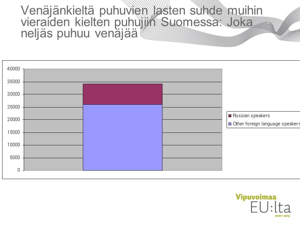 Venäjänkieltä puhuvien lasten suhde muihin vieraiden kielten puhujiin Suomessa: Joka neljäs puhuu venäjää