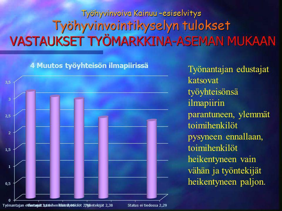 Työhyvinvoiva Kainuu –esiselvitys Työhyvinvointikyselyn tulokset VASTAUKSET TYÖMARKKINA-ASEMAN MUKAAN