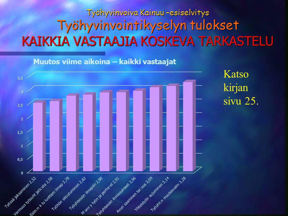 Työhyvinvoiva Kainuu –esiselvitys Työhyvinvointikyselyn tulokset KAIKKIA VASTAAJIA KOSKEVA TARKASTELU