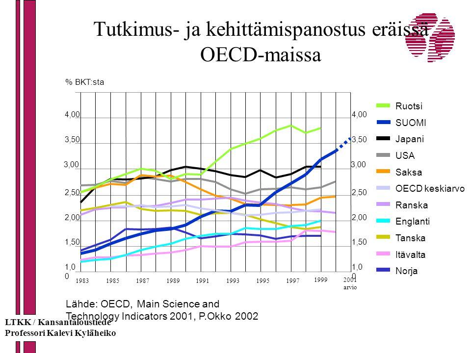Tutkimus- ja kehittämispanostus eräissä OECD-maissa