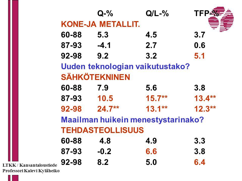 Uuden teknologian vaikutustako SÄHKÖTEKNINEN 60-88 7.9 5.6 3.8