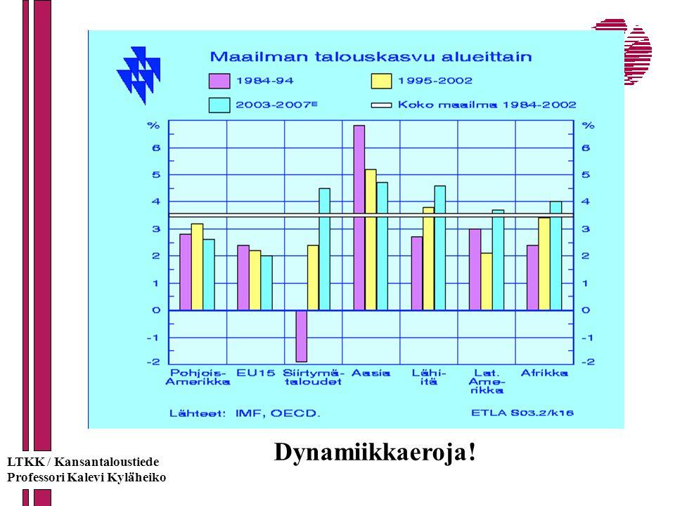 Dynamiikkaeroja! LTKK / Kansantaloustiede Professori Kalevi Kyläheiko