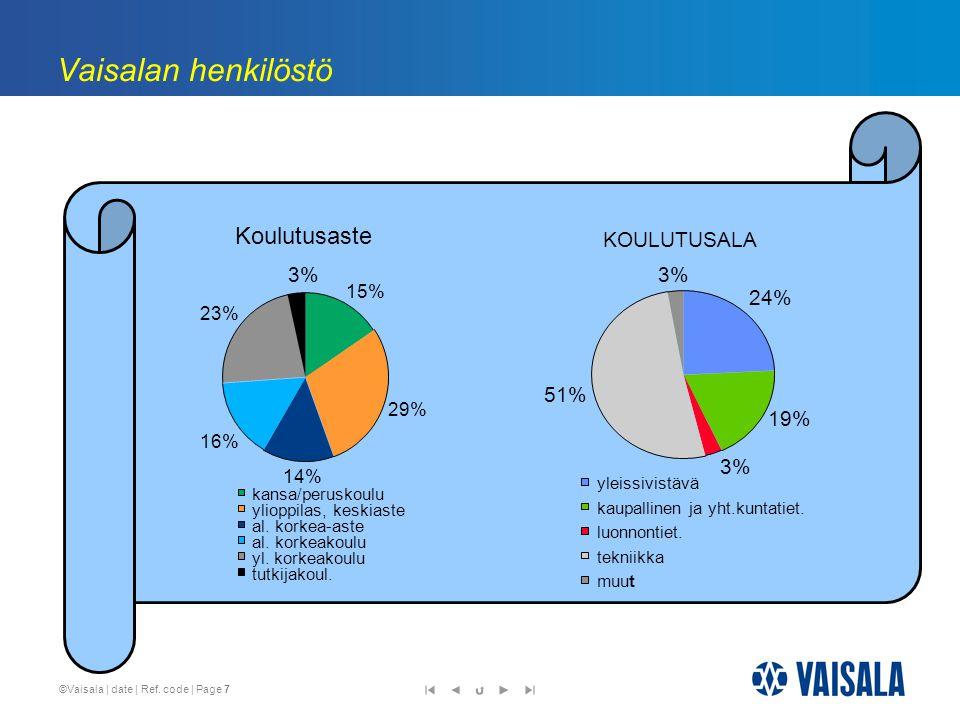 Vaisalan henkilöstö Koulutusaste KOULUTUSALA 3% 3% 24% 51% 19% 3% 15%