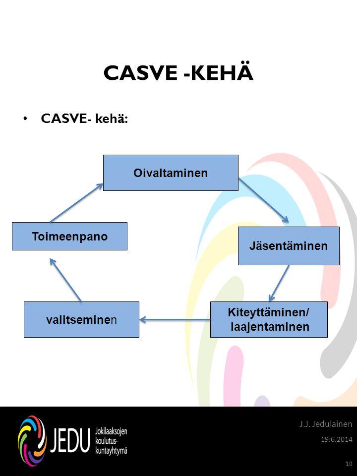 CASVE -KEHÄ CASVE- kehä: Oivaltaminen Toimeenpano Jäsentäminen