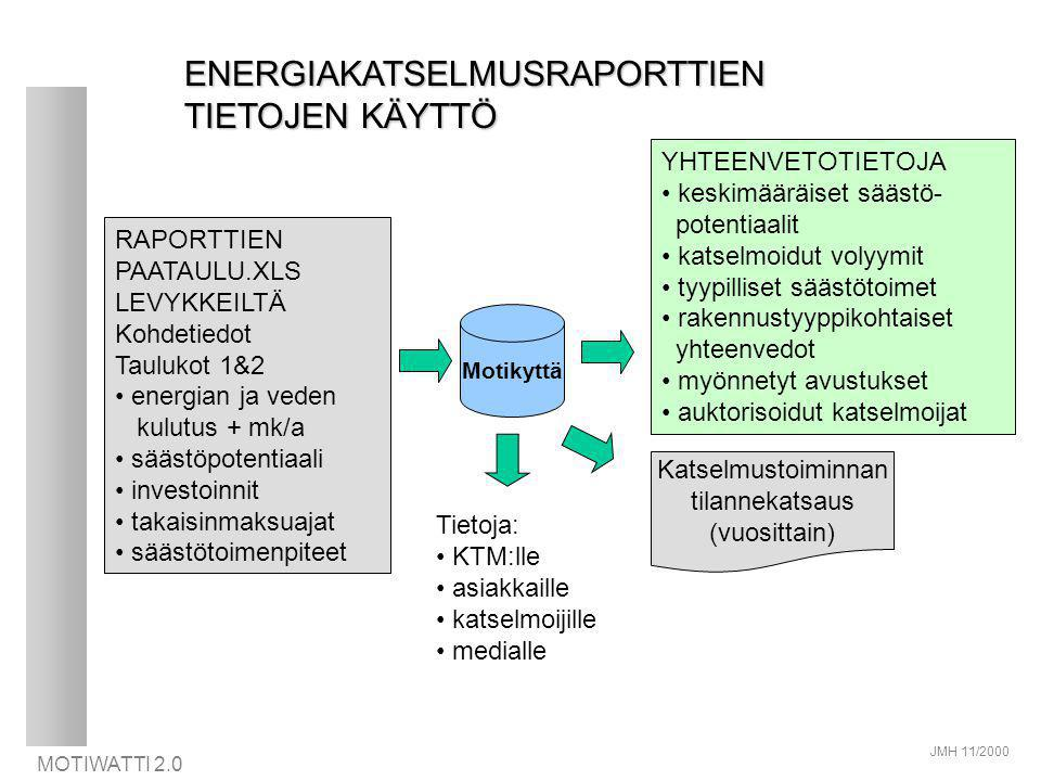 ENERGIAKATSELMUSRAPORTTIEN TIETOJEN KÄYTTÖ