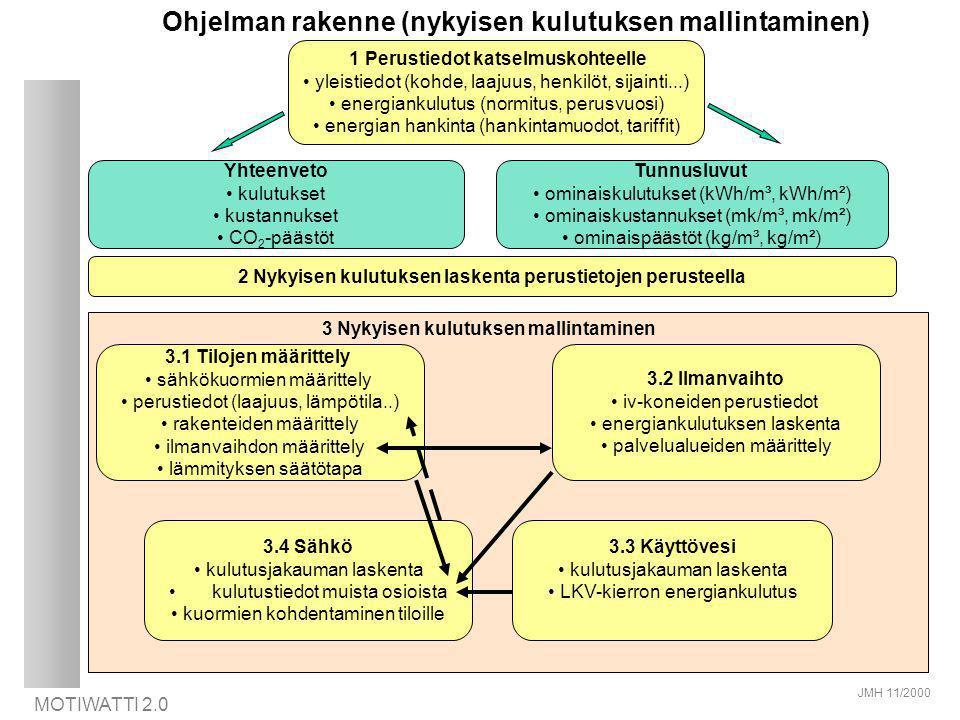 Ohjelman rakenne (nykyisen kulutuksen mallintaminen)