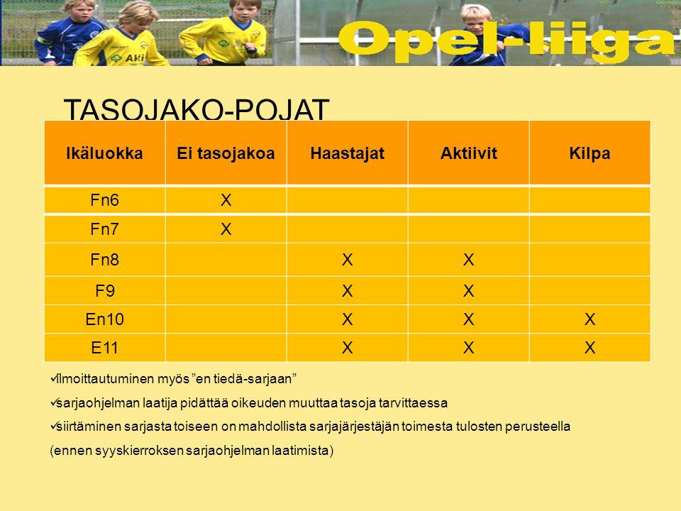TASOJAKO-POJAT Ikäluokka Ei tasojakoa Haastajat Aktiivit Kilpa Fn6 X