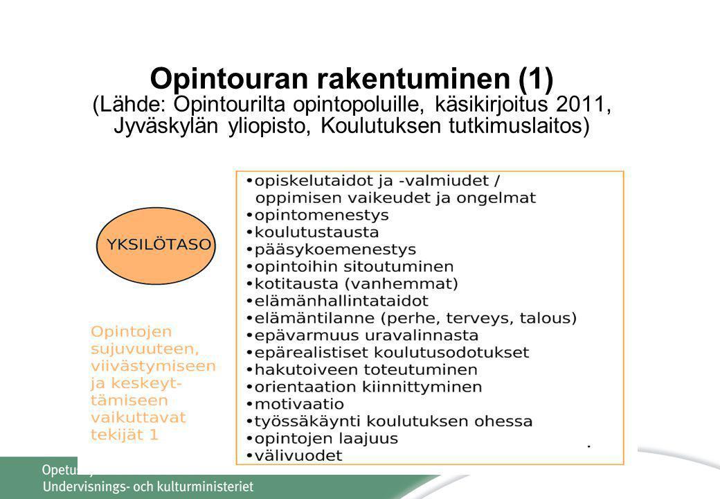 Opintouran rakentuminen (1) (Lähde: Opintourilta opintopoluille, käsikirjoitus 2011, Jyväskylän yliopisto, Koulutuksen tutkimuslaitos)