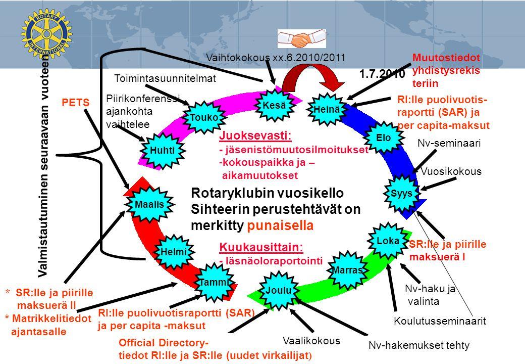 Rotaryklubin vuosikello Sihteerin perustehtävät on merkitty punaisella