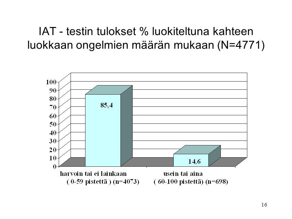 IAT - testin tulokset % luokiteltuna kahteen luokkaan ongelmien määrän mukaan (N=4771)