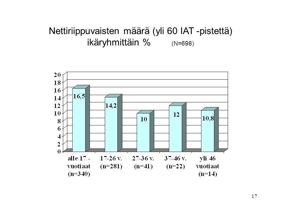Nettiriippuvaisten määrä (yli 60 IAT -pistettä) ikäryhmittäin % (N=698)