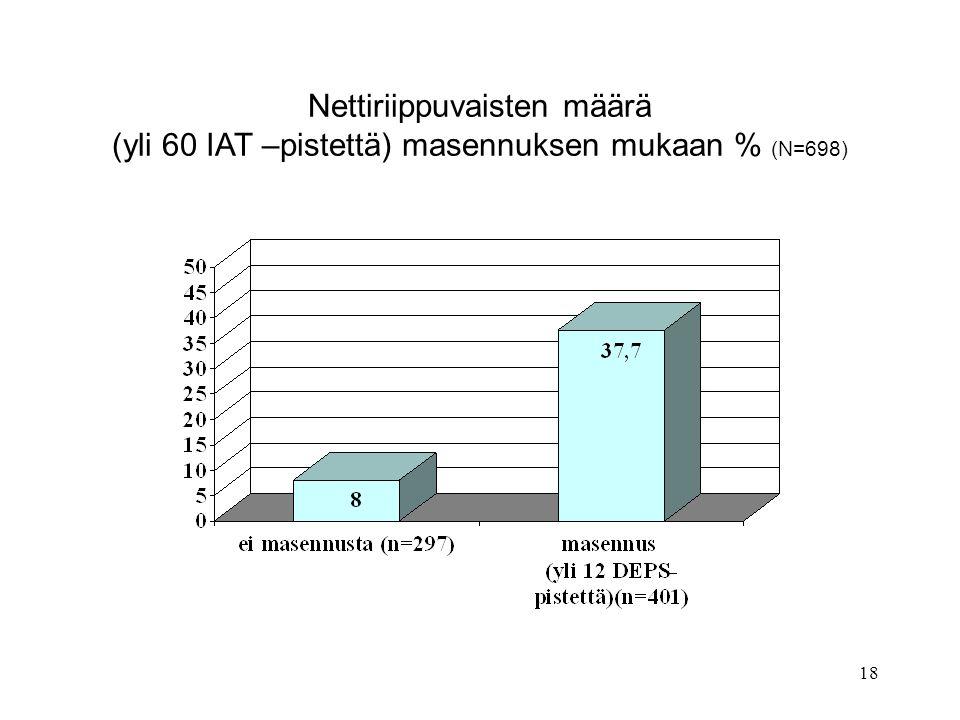 Nettiriippuvaisten määrä (yli 60 IAT –pistettä) masennuksen mukaan % (N=698)