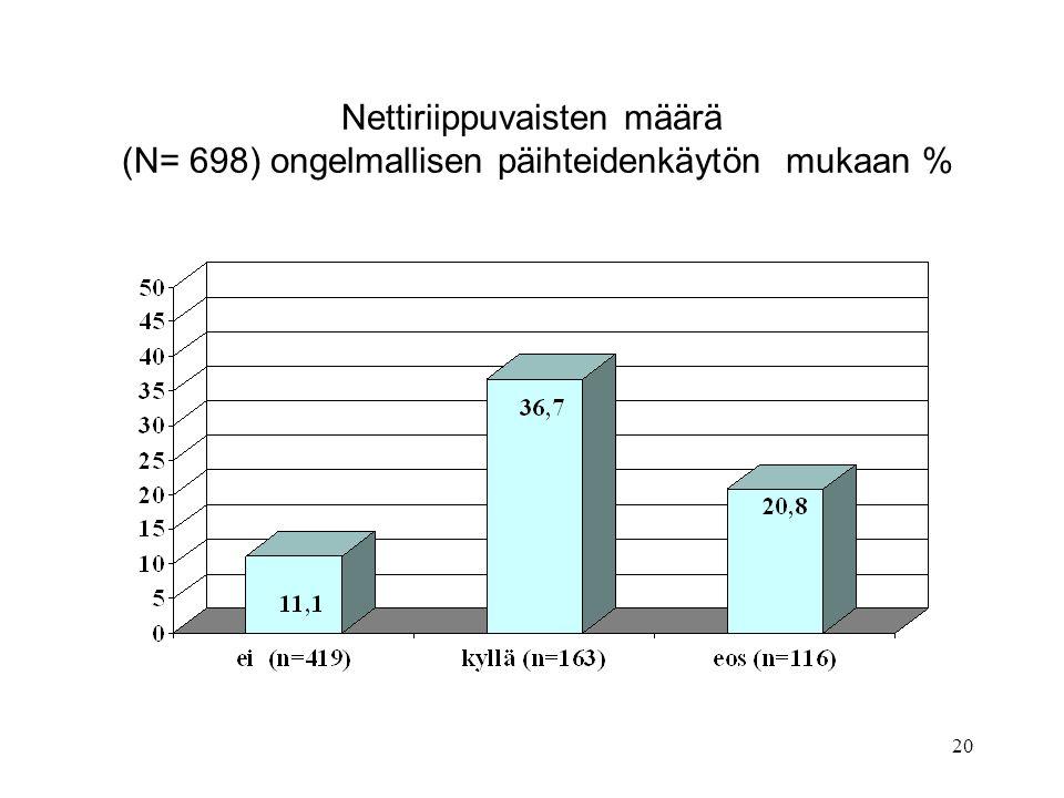 Nettiriippuvaisten määrä (N= 698) ongelmallisen päihteidenkäytön mukaan %