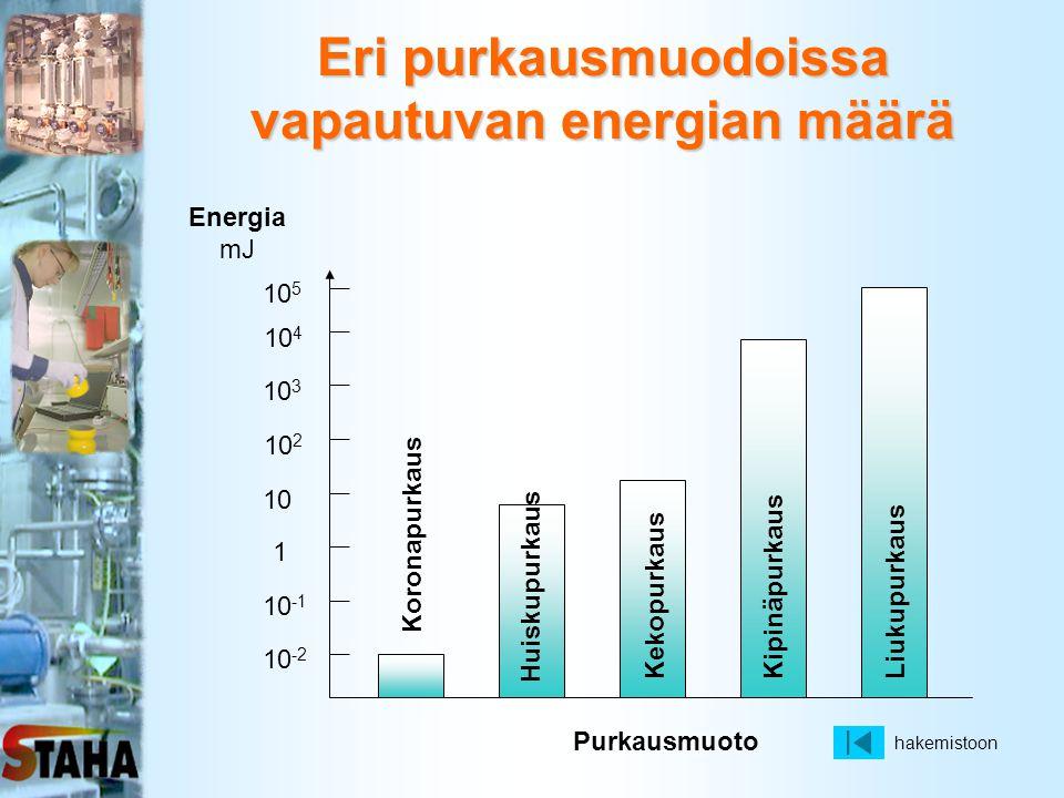 Eri purkausmuodoissa vapautuvan energian määrä