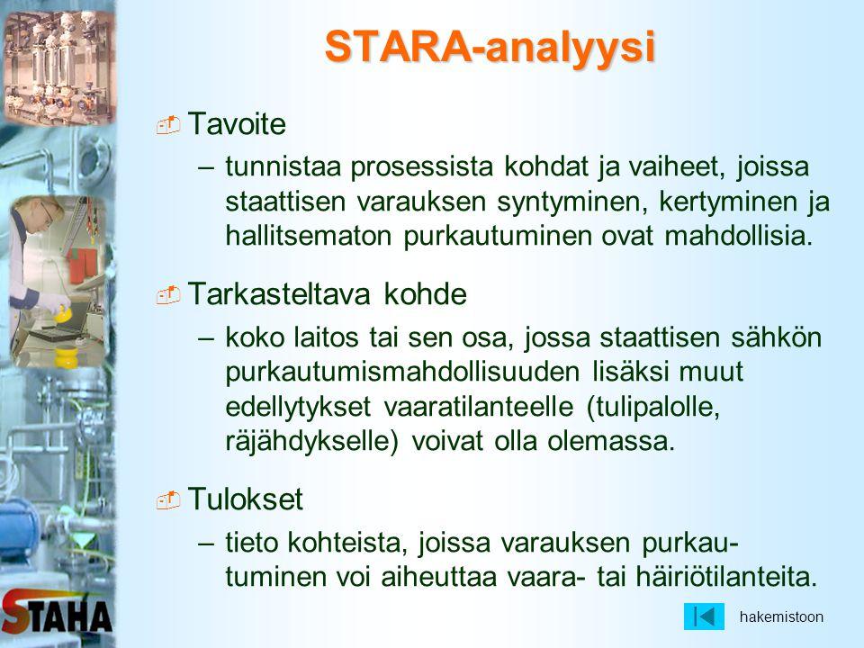 STARA-analyysi Tavoite Tarkasteltava kohde Tulokset