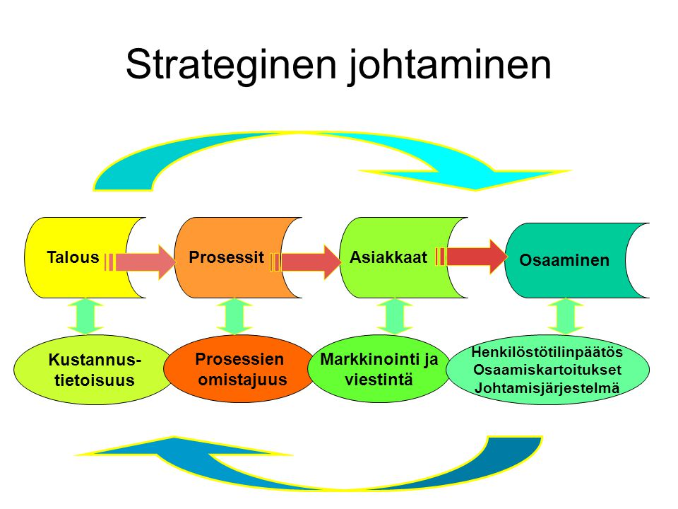 Strateginen johtaminen