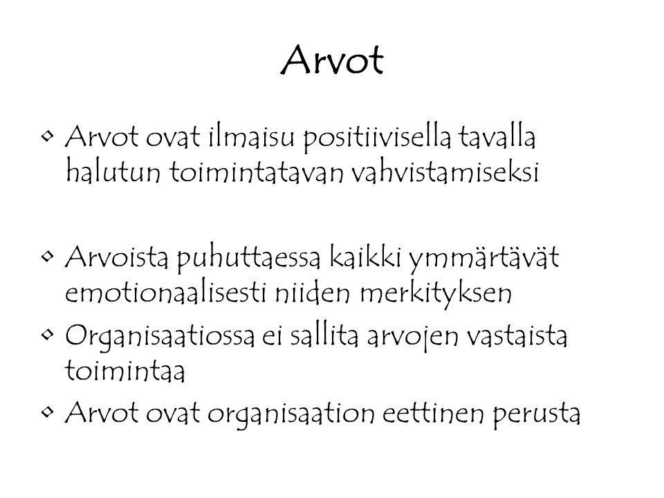 Arvot Arvot ovat ilmaisu positiivisella tavalla halutun toimintatavan vahvistamiseksi.