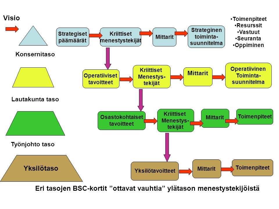 Eri tasojen BSC-kortit ottavat vauhtia ylätason menestystekijöistä