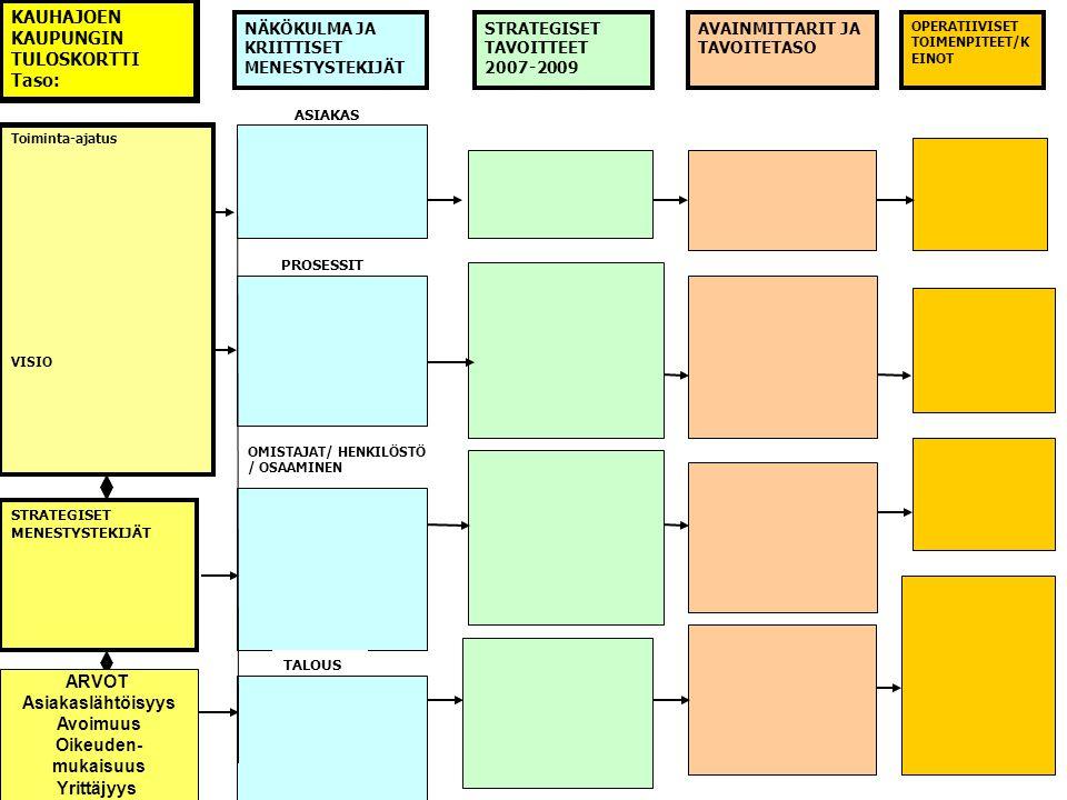 ARVOT Asiakaslähtöisyys Avoimuus Oikeuden- mukaisuus Yrittäjyys
