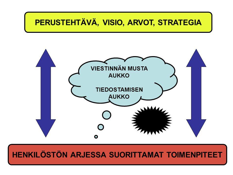 PERUSTEHTÄVÄ, VISIO, ARVOT, STRATEGIA