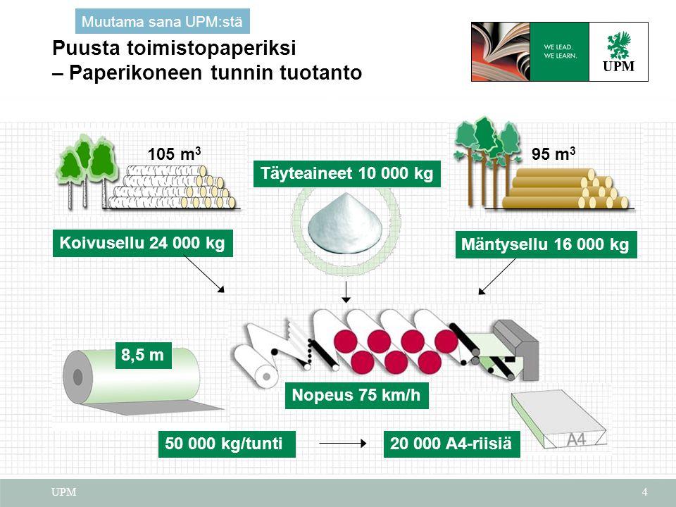 Puusta toimistopaperiksi – Paperikoneen tunnin tuotanto