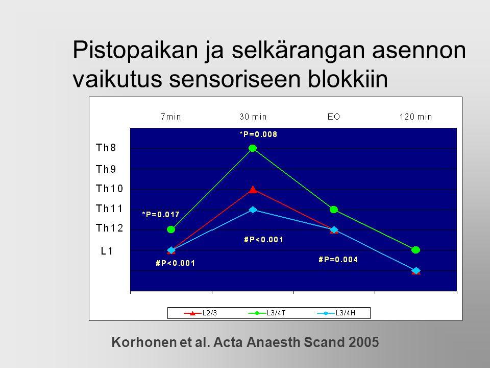 Pistopaikan ja selkärangan asennon vaikutus sensoriseen blokkiin
