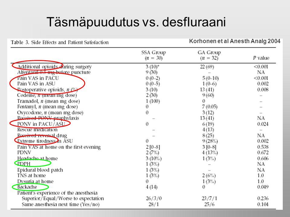 Täsmäpuudutus vs. desfluraani