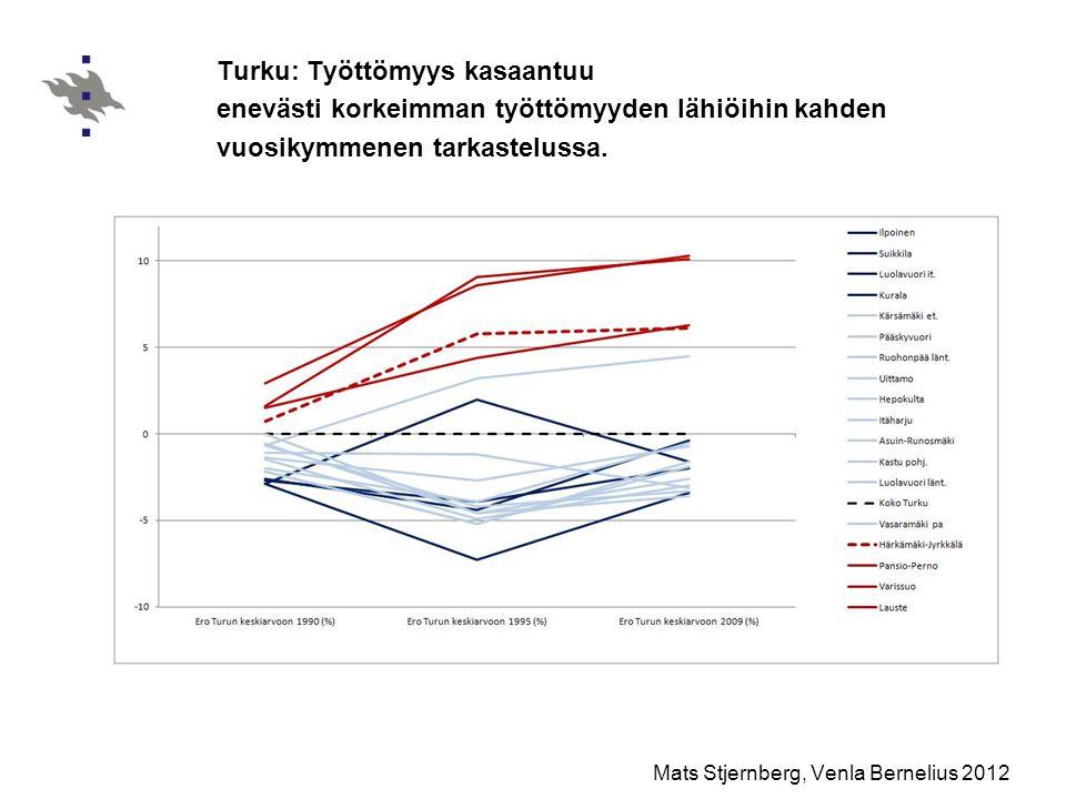 Turku: Työttömyys kasaantuu enevästi korkeimman työttömyyden lähiöihin kahden vuosikymmenen tarkastelussa.