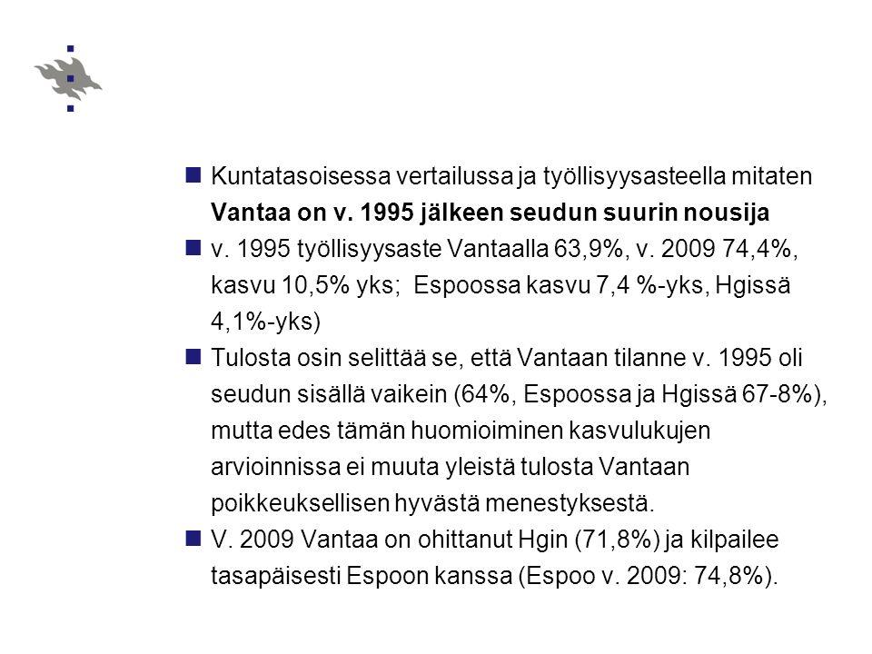 Kuntatasoisessa vertailussa ja työllisyysasteella mitaten Vantaa on v