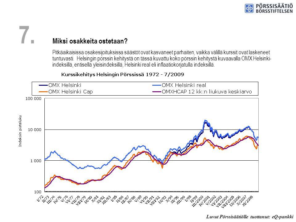 Luvut Pörssisäätiölle tuottanut: eQ-pankki